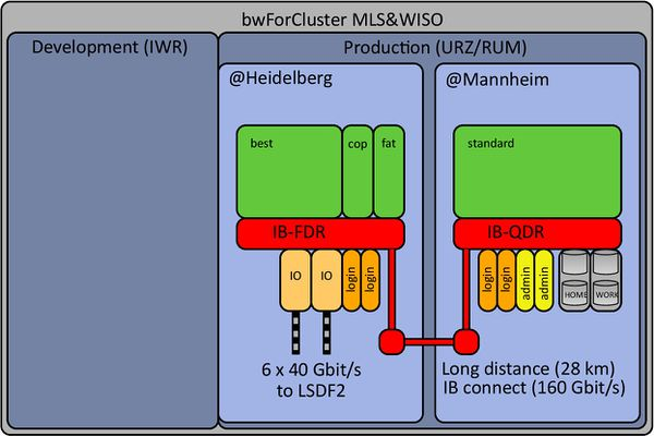 bwForCluster MLS&WISO Production