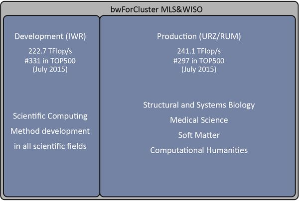 bwForCluster MLS&WISO